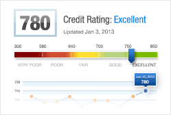 Get Your 100% free credit score