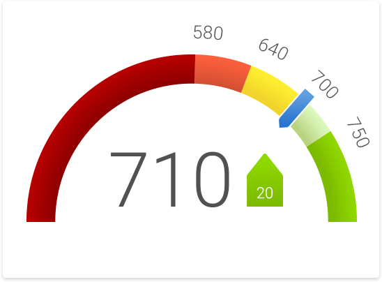 simulated credit score