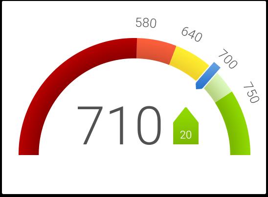 simulated credit score