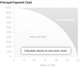 Principal Inactive Chart