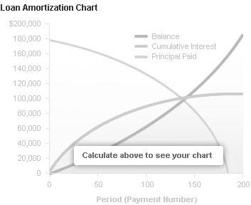 auto loan amortization calculations