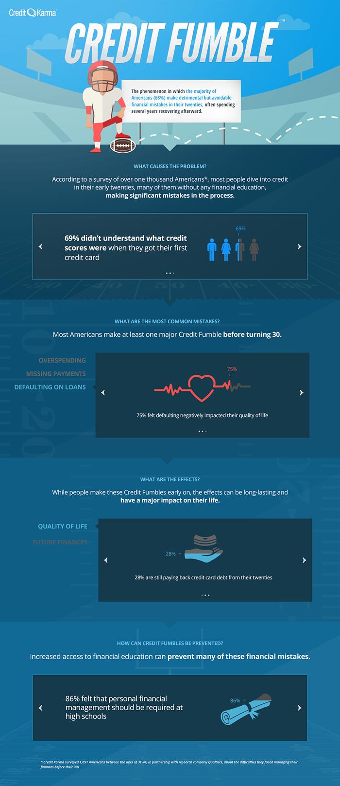 Credit Fumble Infographic